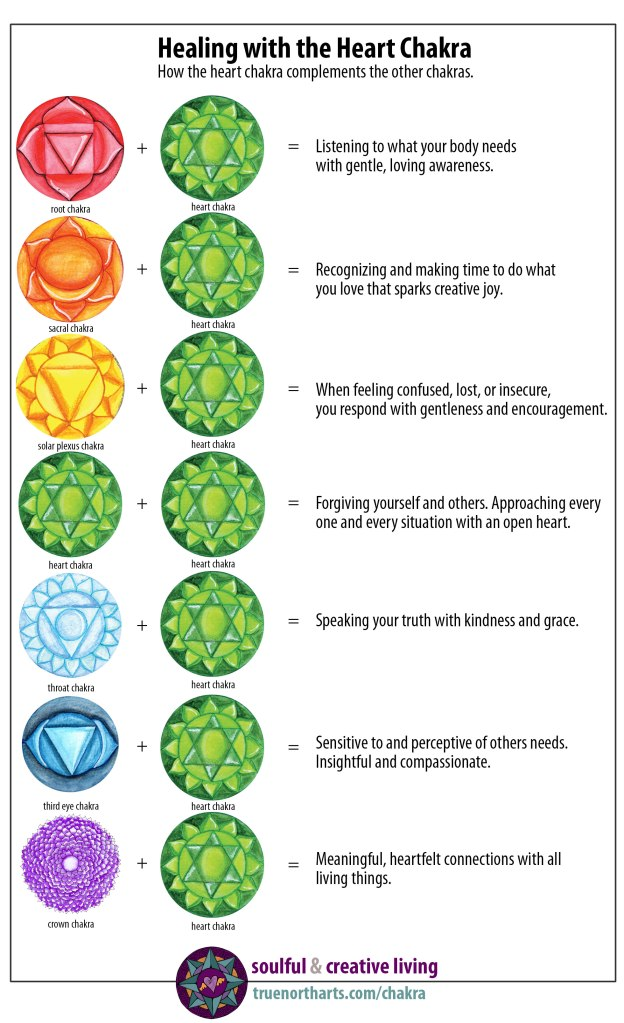 Chart showing how the heart chakra complements the other chakras.